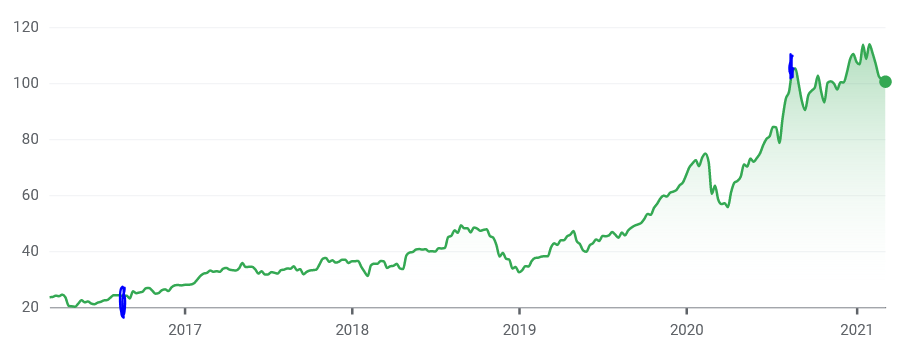 Wachstumskurs Weshalb ich meine Apple Aktien verkauft habe 3