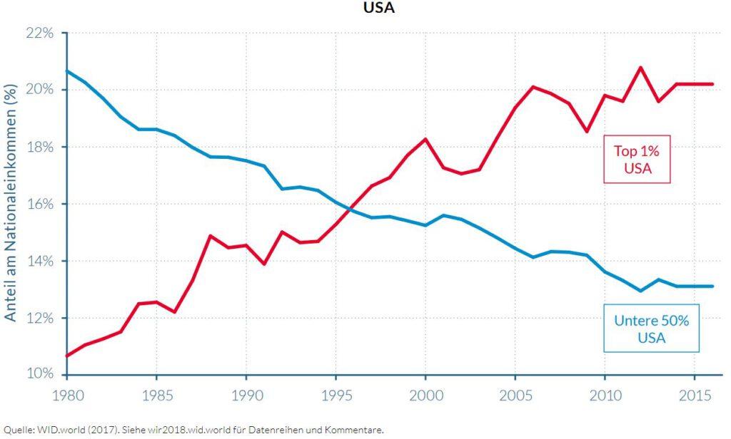 Wachstumskurs Kapitalismuskritik #2: Die Reichen werden reicher, die Armen werden ärmer. 10