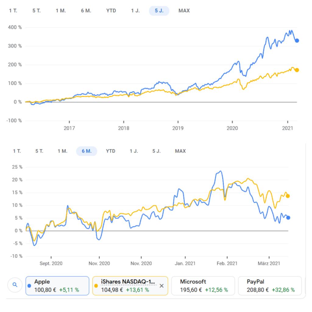 Wachstumskurs Weshalb ich meine Apple Aktien verkauft habe 7