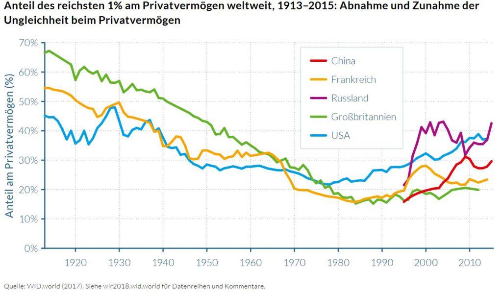 Wachstumskurs Kapitalismuskritik #2: Die Reichen werden reicher, die Armen werden ärmer. 6