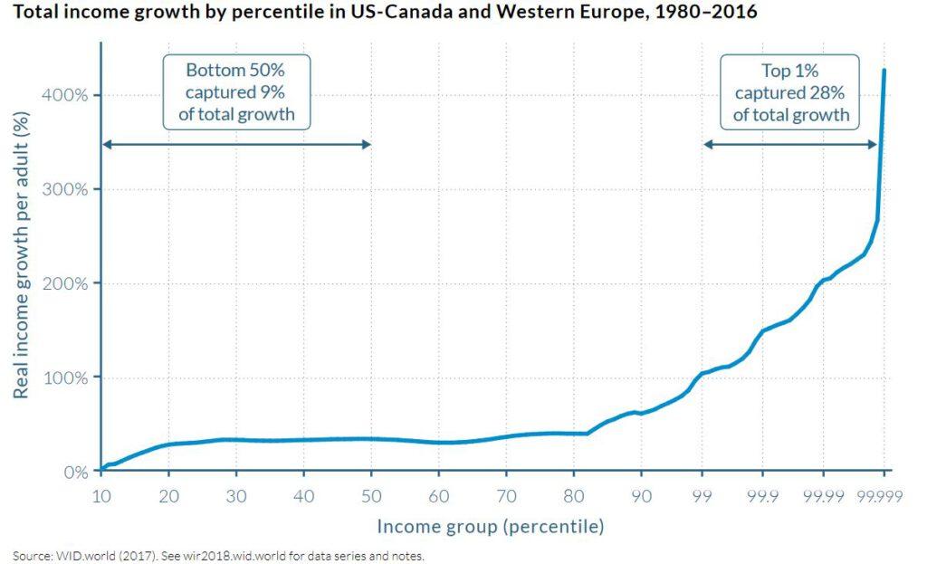 Wachstumskurs Kapitalismuskritik #2: Die Reichen werden reicher, die Armen werden ärmer. 4