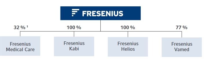 Wachstumskurs Weshalb die Fresenius-Aktie besser performen wird als der DAX 👨⚕️📈 2