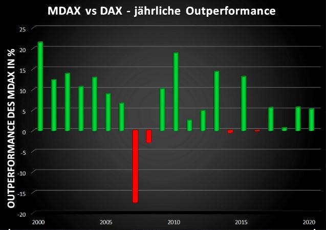 Wachstumskurs Ist der MDAX der bessere deutsche Aktienindex? 🇩🇪🚀 3