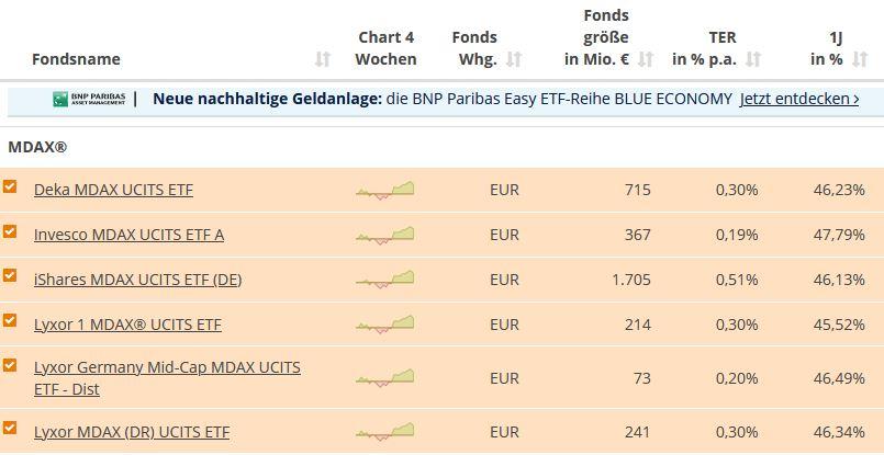 Wachstumskurs Ist der MDAX der bessere deutsche Aktienindex? 🇩🇪🚀 7