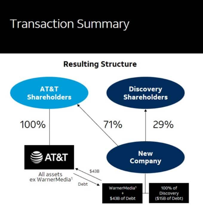 Wachstumskurs AT&T: Was Discovery-Deal & Dividendenkürzung für Aktionäre bedeueten 😲 1
