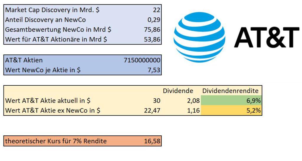 Wachstumskurs AT&T: Was Discovery-Deal & Dividendenkürzung für Aktionäre bedeueten 😲 9