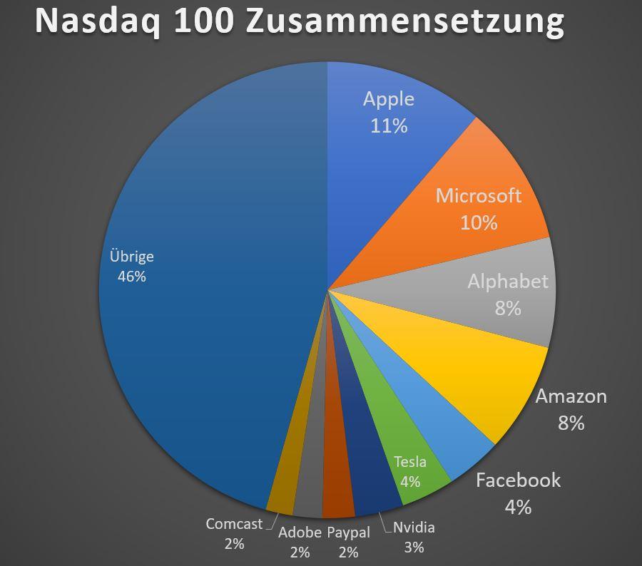 Wachstumskurs Nasdaq ETF | Lohnt sich ein Investment in den Tech-Index? 💻🧐 3