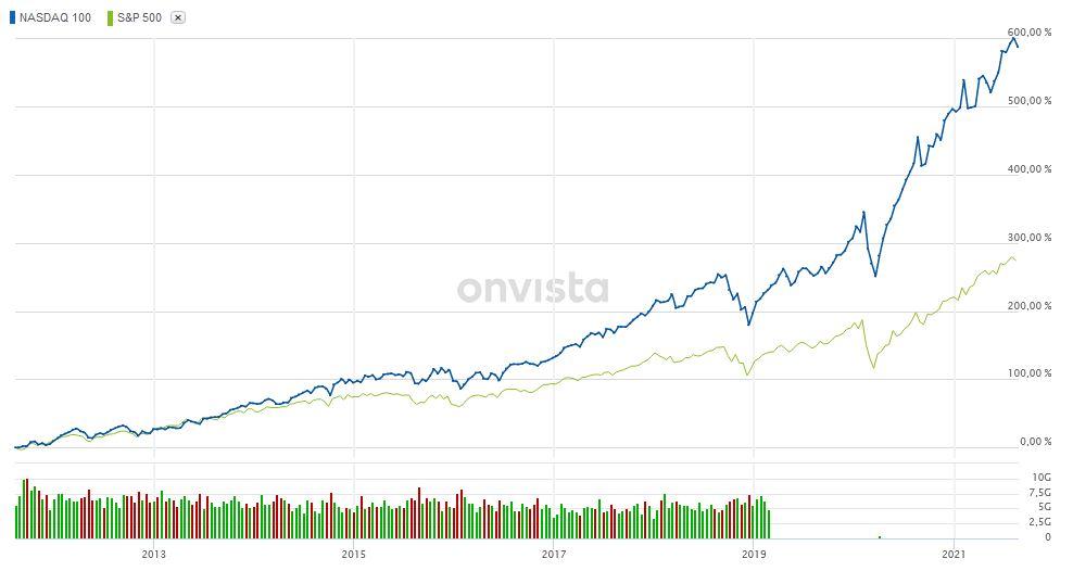 Wachstumskurs Nasdaq ETF | Lohnt sich ein Investment in den Tech-Index? 💻🧐 5