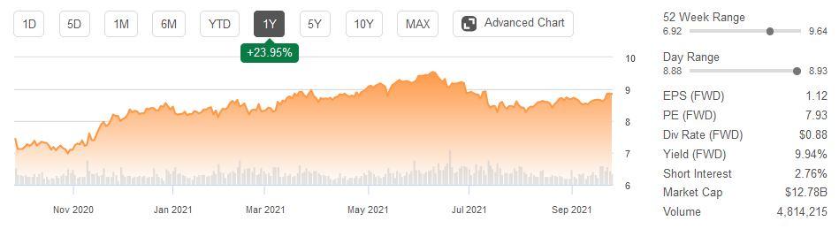 Wachstumskurs 7 Aktien mit hoher Dividendenrendite 💸 4